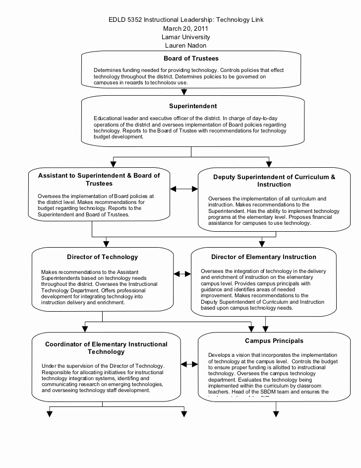 Professional Development Plan Sample New Technology Professional Development Action Plan