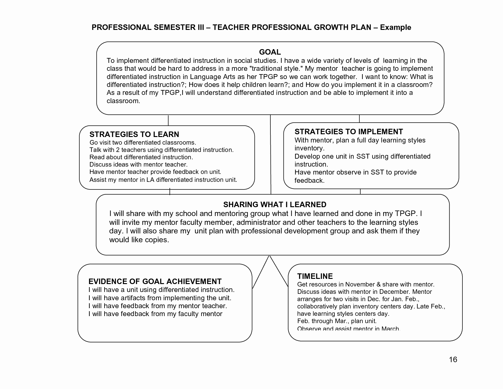 Professional Development Plan Template New Learning Plans or Goals for Teachers