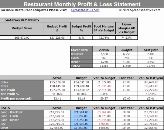 Profit and Loss Template Excel Awesome Restaurant Monthly Profit and Loss Statement Template for