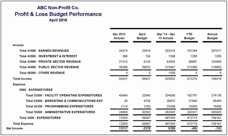 Profit Loss Statement Example New How to Read Financial Statements Part 2 – Plex Profit