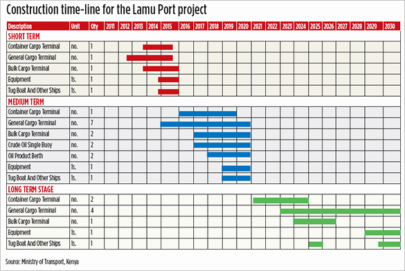 Project Schedule Template Excel Fresh 5 Construction Timeline Templates Doc Excel