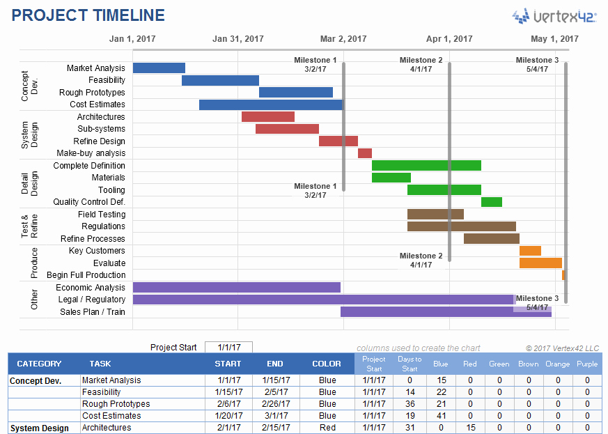 Project Schedule Template Excel Lovely Project Timeline Template for Excel