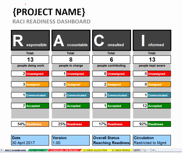 Roles and Responsibilities Template Elegant Excel Raci Template & Dashboard Project Roles