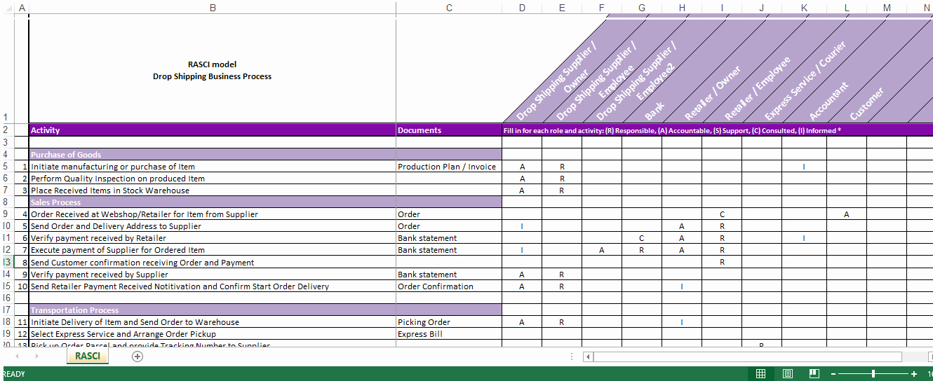 Roles and Responsibilities Template Lovely Drop Shipping Roles Responsibilities Raci Matrix
