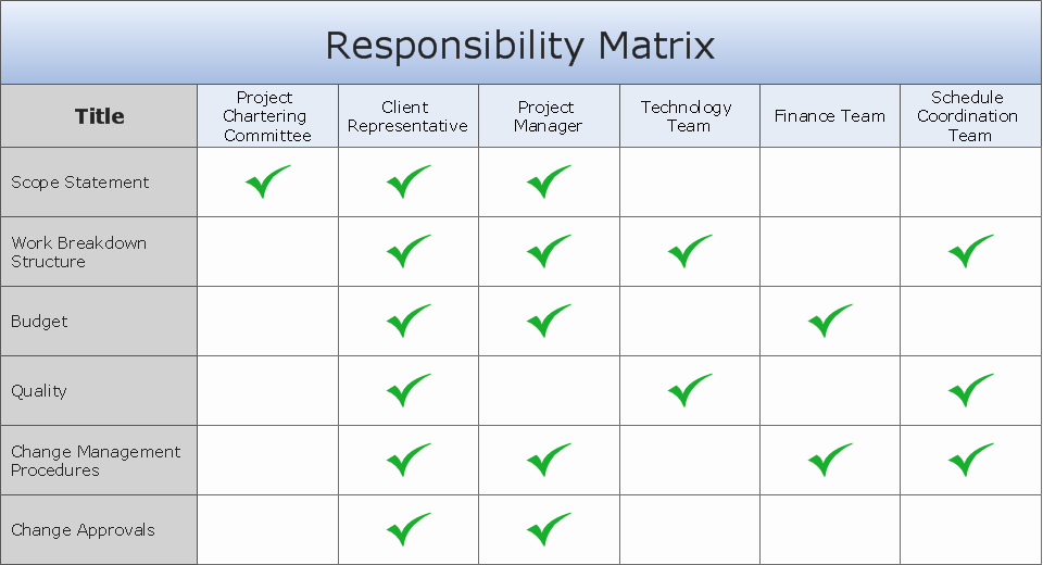 Roles and Responsibilities Template Luxury Raci Template Excel