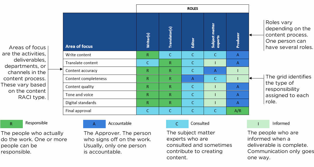 Roles and Responsibilities Template New How to Use A Raci Chart to Define Content Roles and