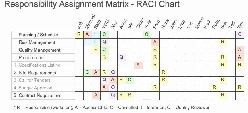 Roles and Responsibilities Template Unique Responsibility assignment Matrix