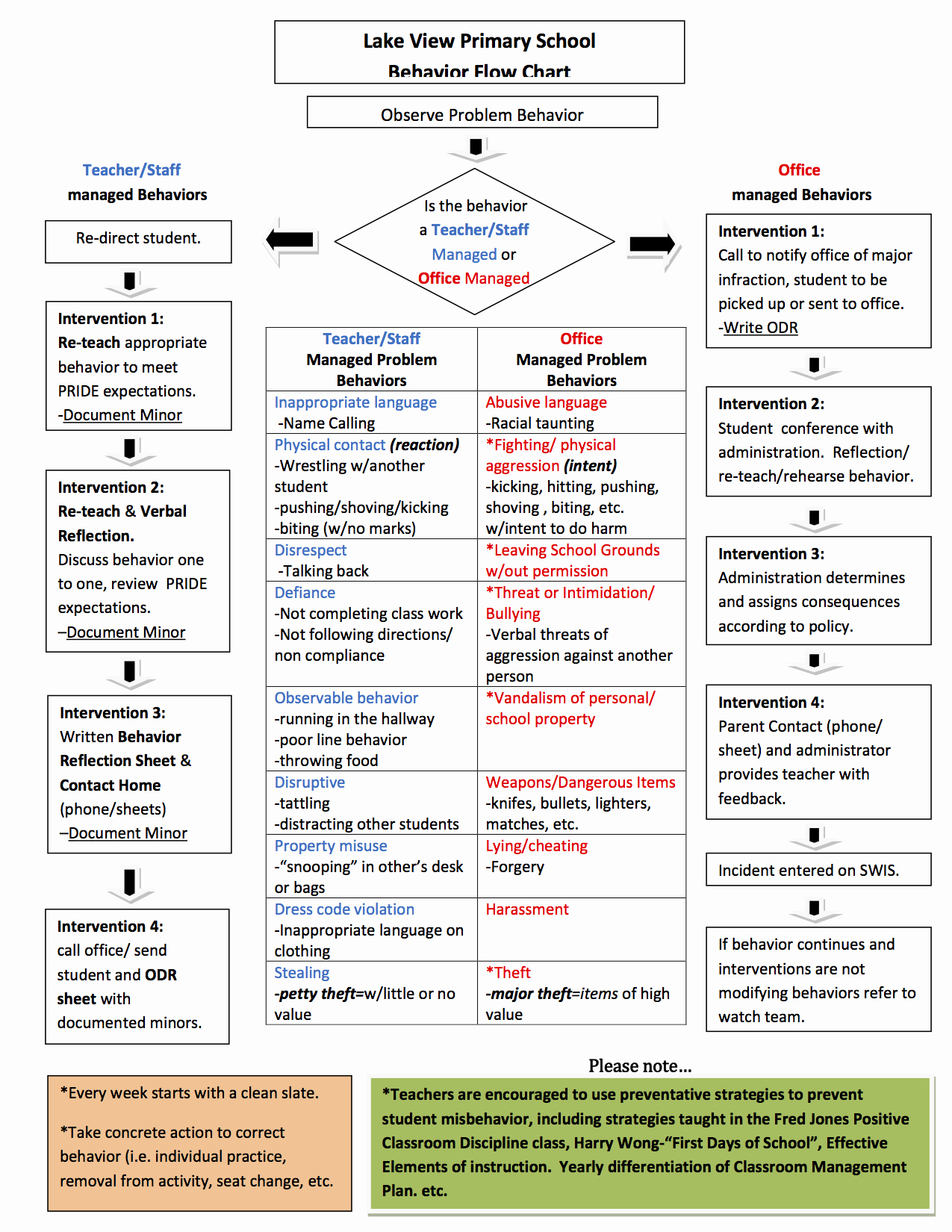 Sample Behavior Intervention Plan Fresh Behavior Interventions