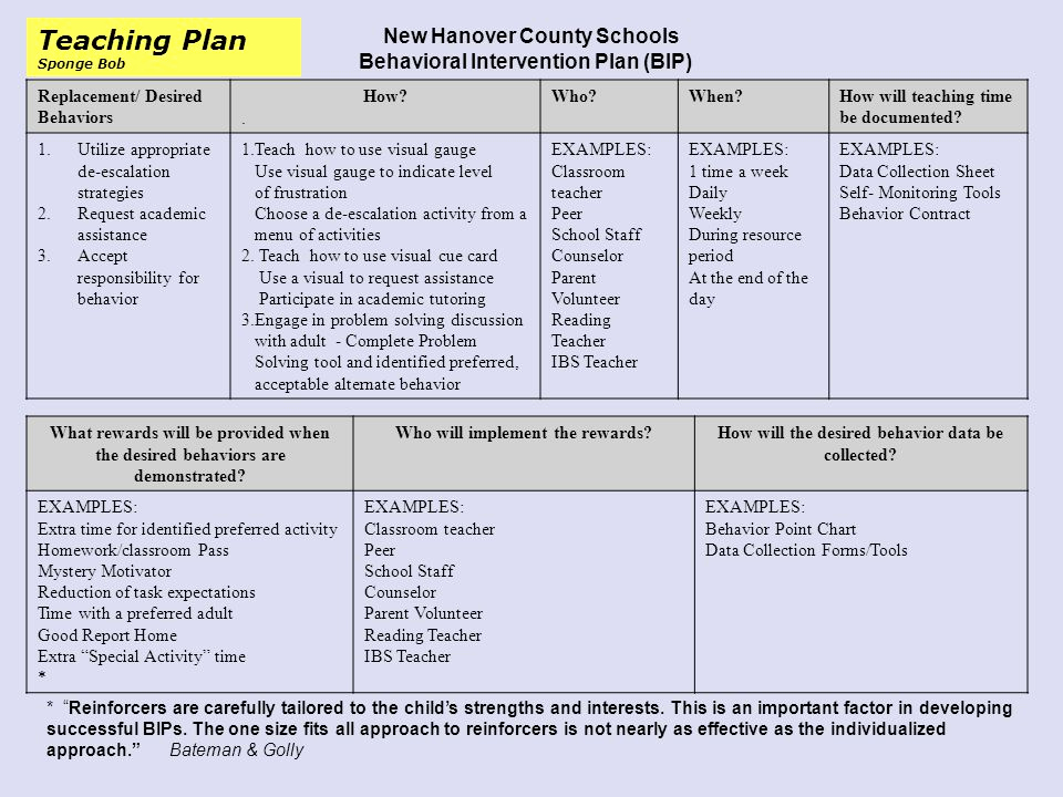 Sample Behavior Intervention Plan Unique assessment and Intervention Strategies for Behaviors Part