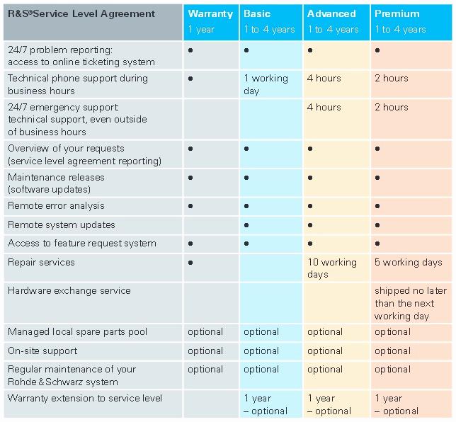 Service Level Agreement Examples Unique 48 Expert Logistics Service Level Agreement Template Jo