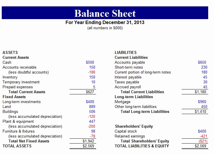 Simple Balance Sheet Template Unique Free Balance Sheet Templates for Excel