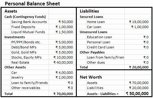 Simple Balance Sheet Template Unique Making Personal Balance Sheet Finlosophy