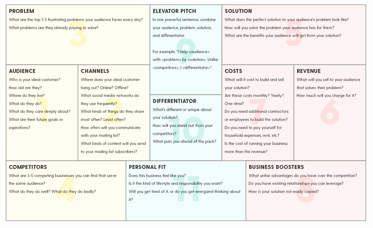 Simple Business Plan Example Inspirational How to Create A Simple Business Plan On One Page Plus A
