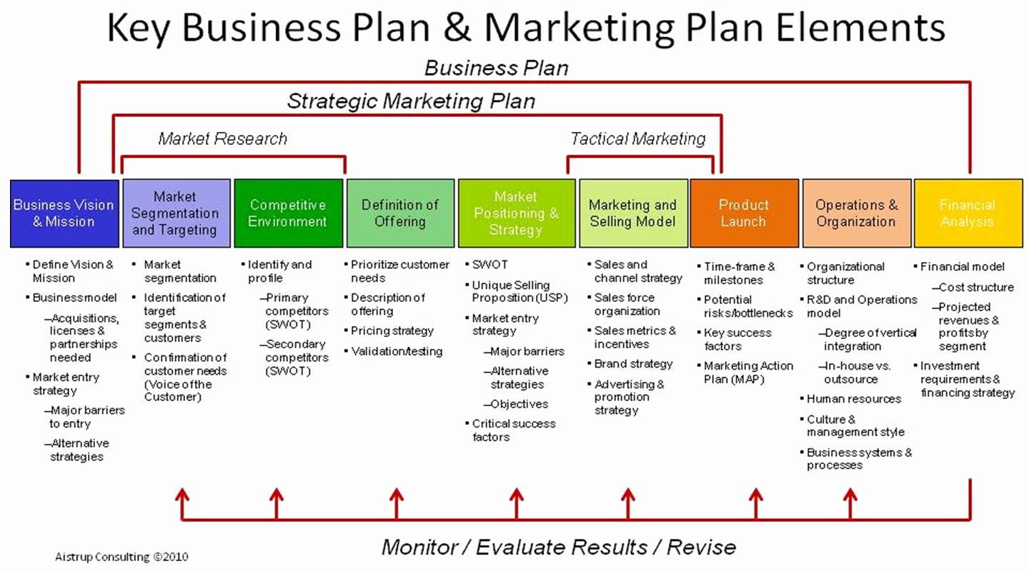 Simple Marketing Plan Template Luxury 18 Free Plan Templates Excel Pdf formats
