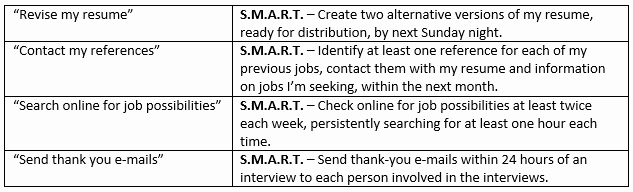 Smart Goals Examples for Work Fresh Other Worksheet Category Page 1158 Worksheeto