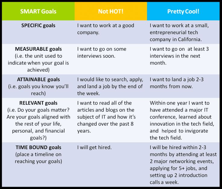 Smart Goals Examples for Work Luxury some Examples Of Smart Goals