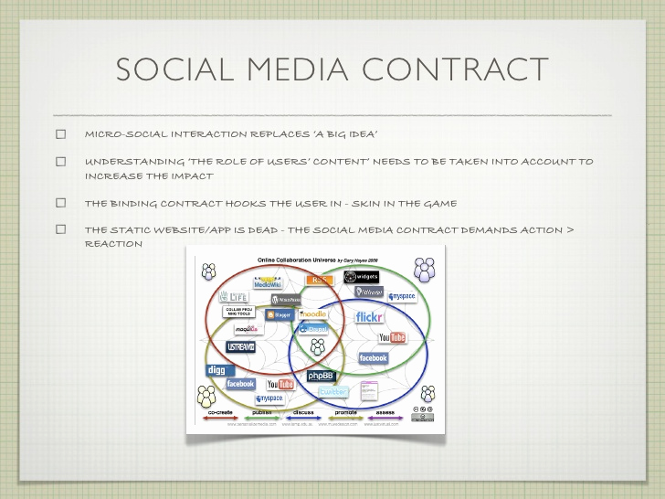 Social Media Marketing Contract Fresh Sports Marketing Jobs In London social Media Independent