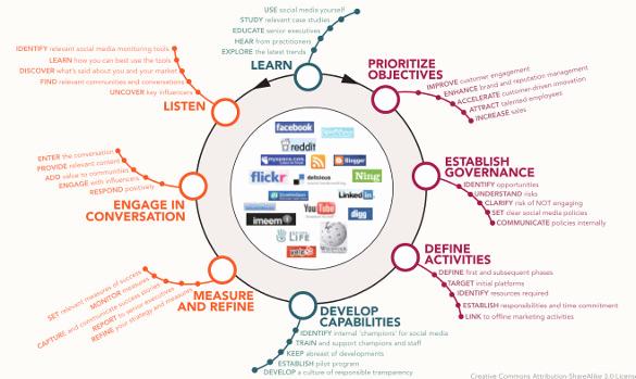 Social Media Marketing Plan Templates Beautiful social Media Strategy Template 14 Free Word Pdf