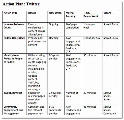 Social Media Marketing Plan Templates Best Of 4 Step Plan to A Successful Small Business Blog