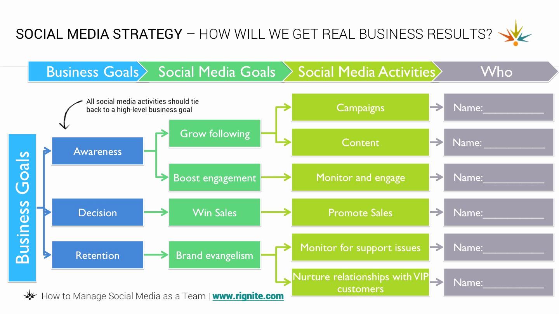 Social Media Marketing Plan Templates Luxury How to Manage A social Media Team