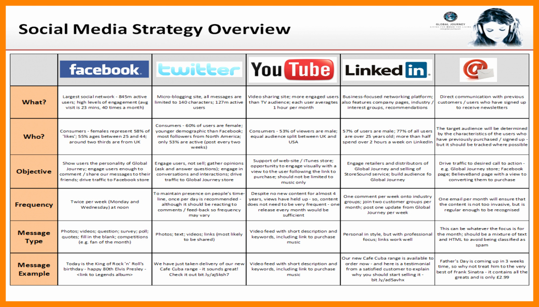 social media marketing plan examples