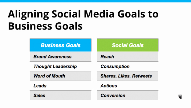 Social Media Marketing Plan Templates New 7 social Media Templates to Save You Hours Of Work