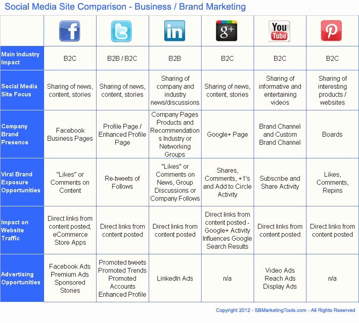 Social Media Marketing Proposal Awesome social Media Business Plan Template