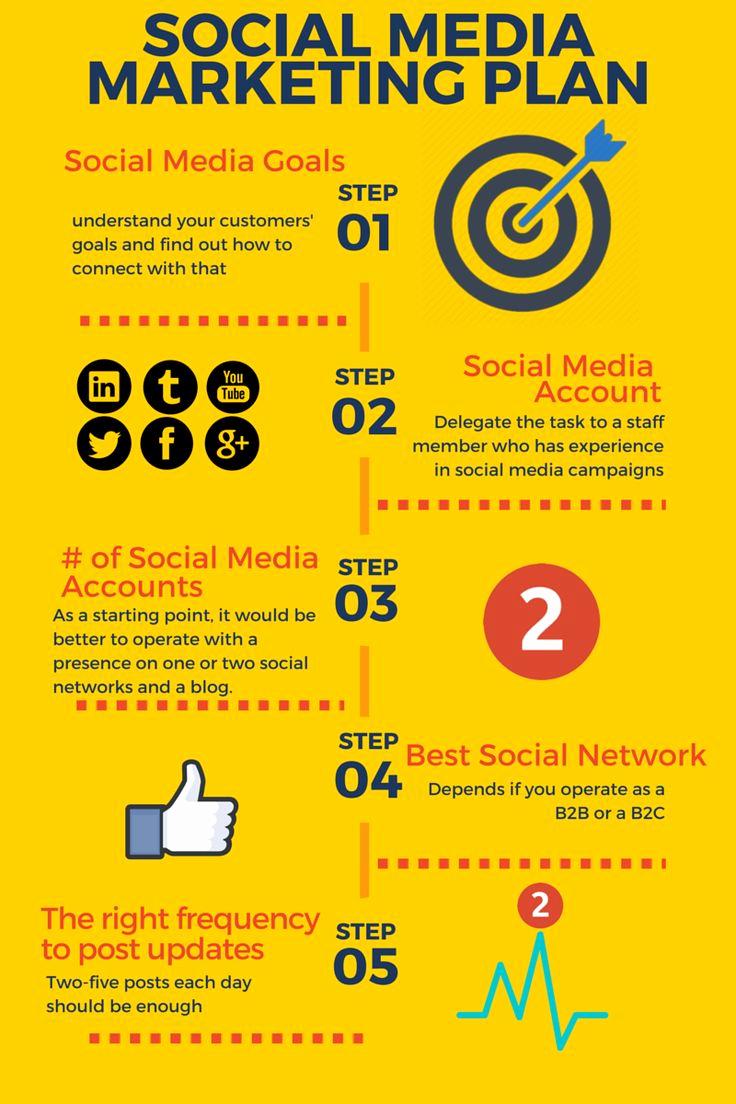 Social Media Marketing Proposal Beautiful Best 25 Marketing Plan Ideas On Pinterest