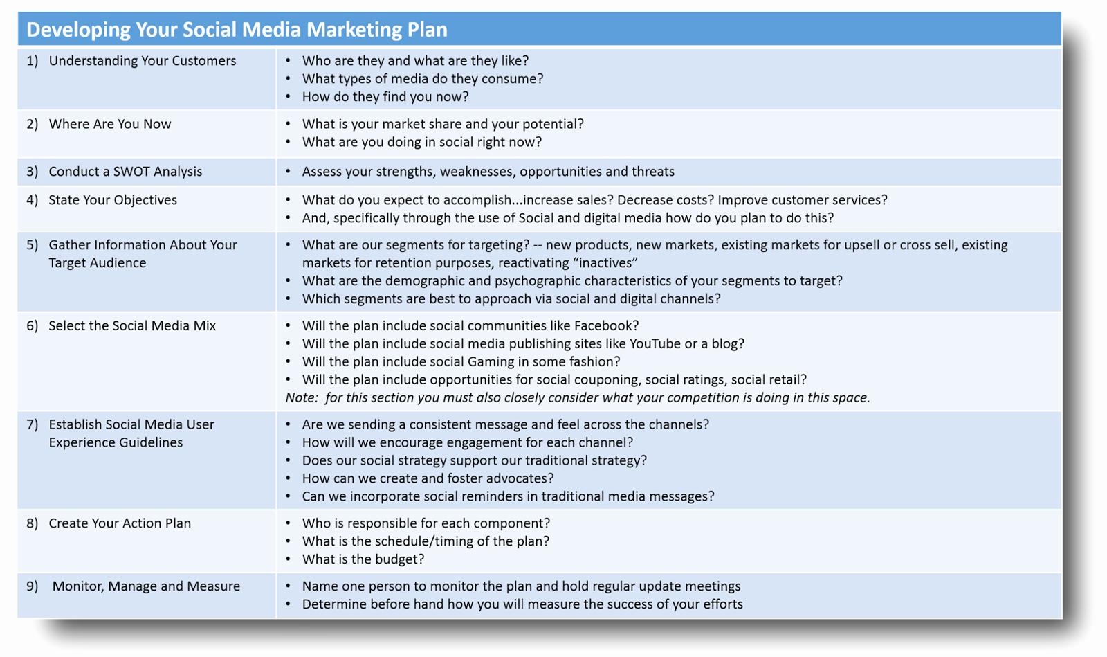 Social Media Marketing Proposal Best Of Developing Your social Media Marketing Plan
