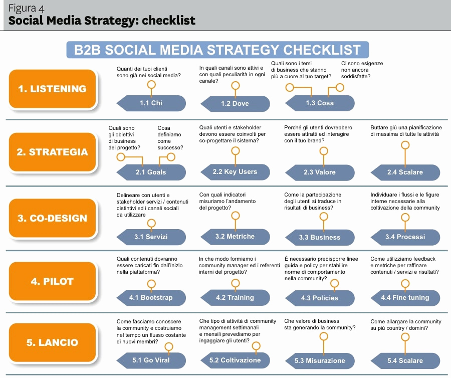 Social Media Marketing Proposal Inspirational 10 social Media Marketing Plan Examples Pdf