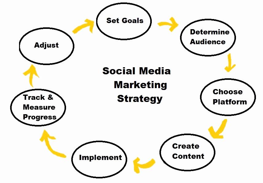 Social Media Marketing Proposal New the Plete Guide to Creating A social Media Marketing