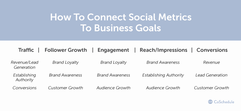Social Media Proposal Template Fresh How to Quickly Build social Media Proposals that Win Clients