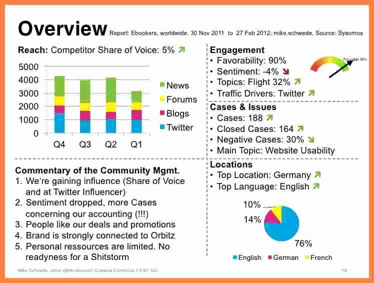 Social Media Report Template New 7 social Media Monitoring Report Template