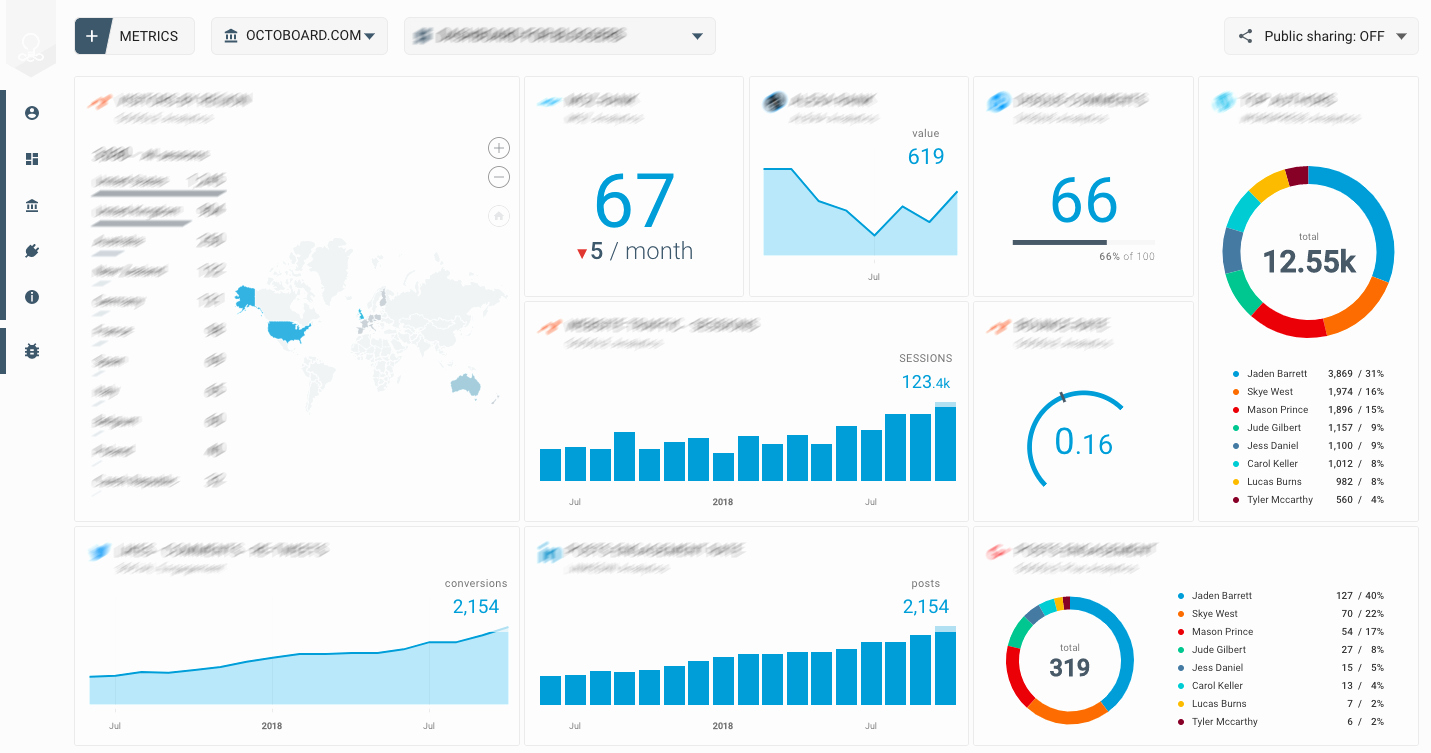 Social Media Reporting Templates Inspirational How to Add Au Nce Metrics to Online Marketing