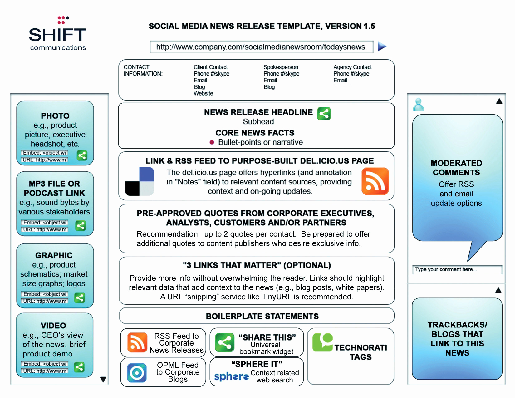 Social Media Reports Template Best Of Press Releases Optimized for Search and for social Media