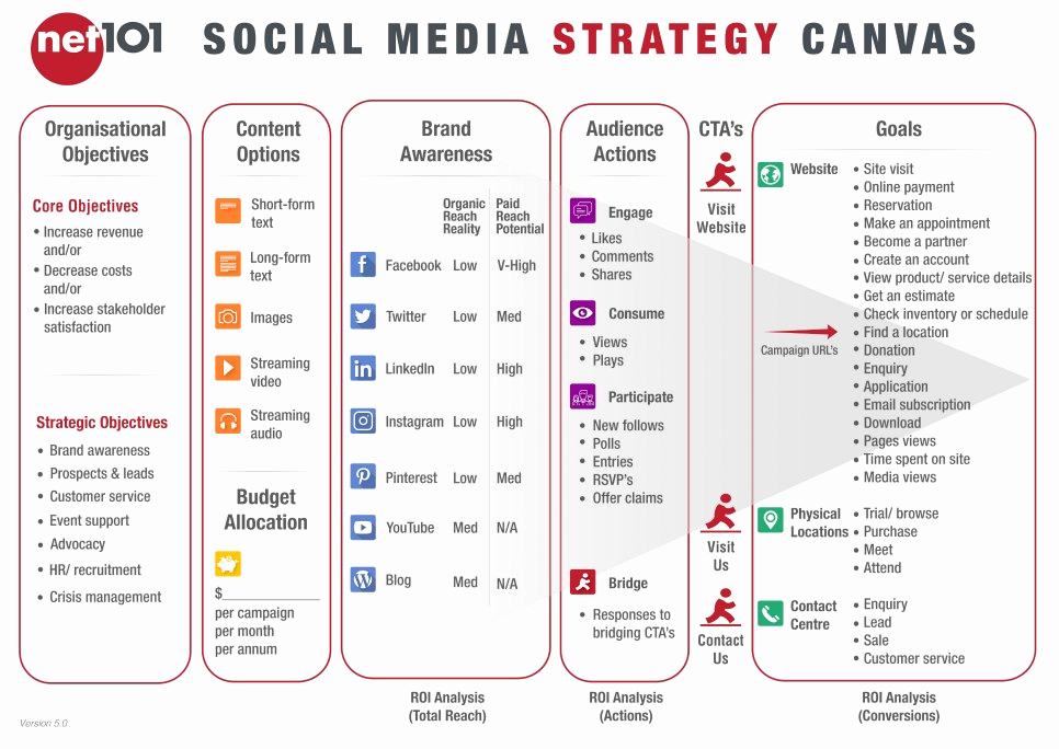 Social Media Strategy Example Best Of Net101 social Media Strategy Canvas Exercise