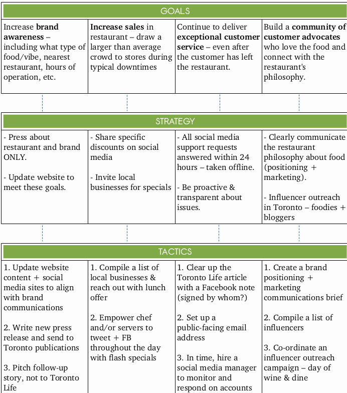 Social Media Strategy Example Best Of Simple social Media Strategy Template