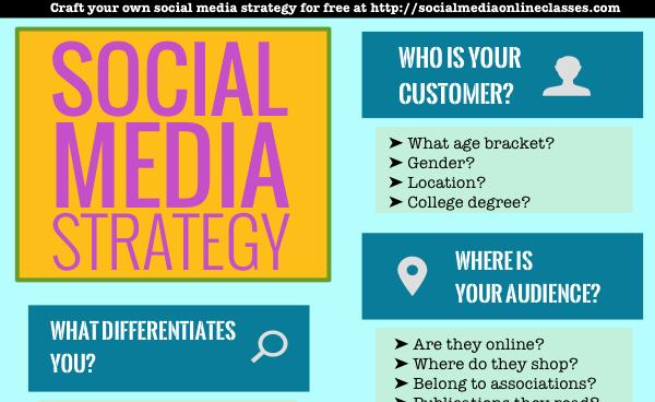 Social Media Strategy Example Best Of social Media Strategy Template Develop Your social Media