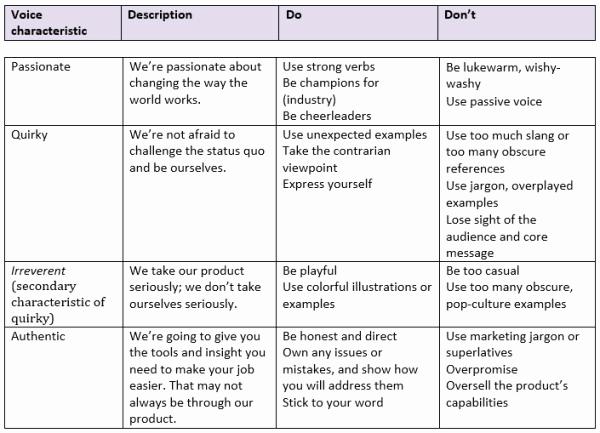 Social Media Strategy Example Fresh social Media Marketing Plan An 11 Step Template