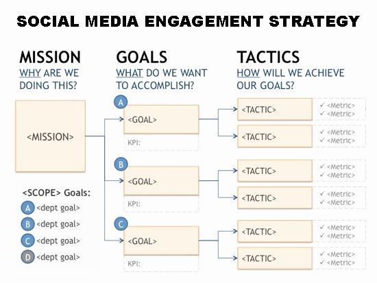 Social Media Strategy Example Lovely social Media Strategy Template