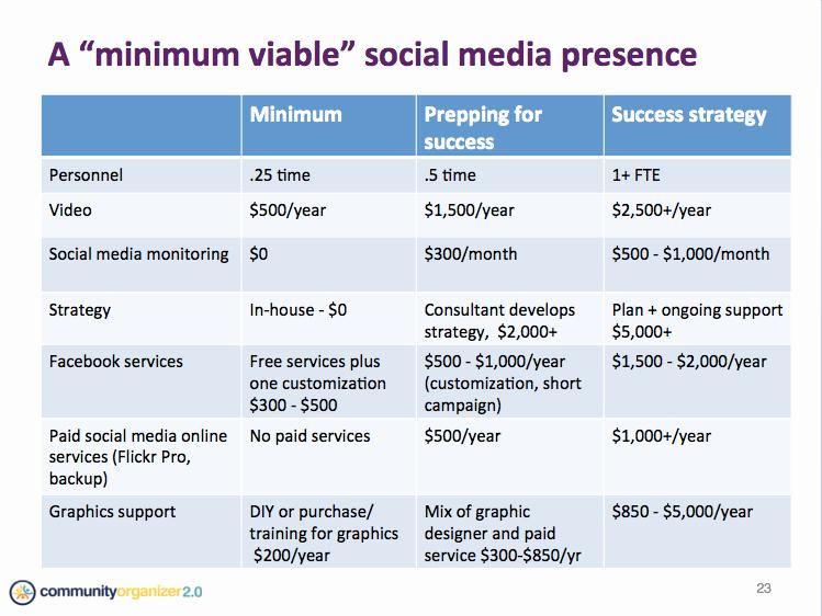 Social Media Strategy Example Luxury Best S Of social Media Marketing Plan Outline