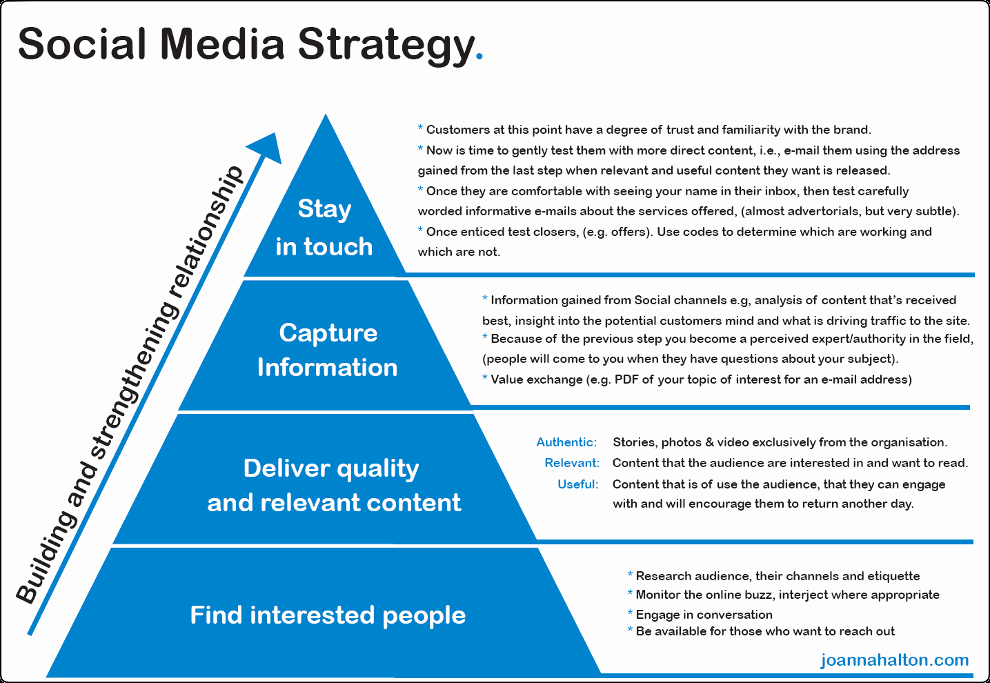 Social Media Strategy Example Luxury who is Talking About You – Phiblue