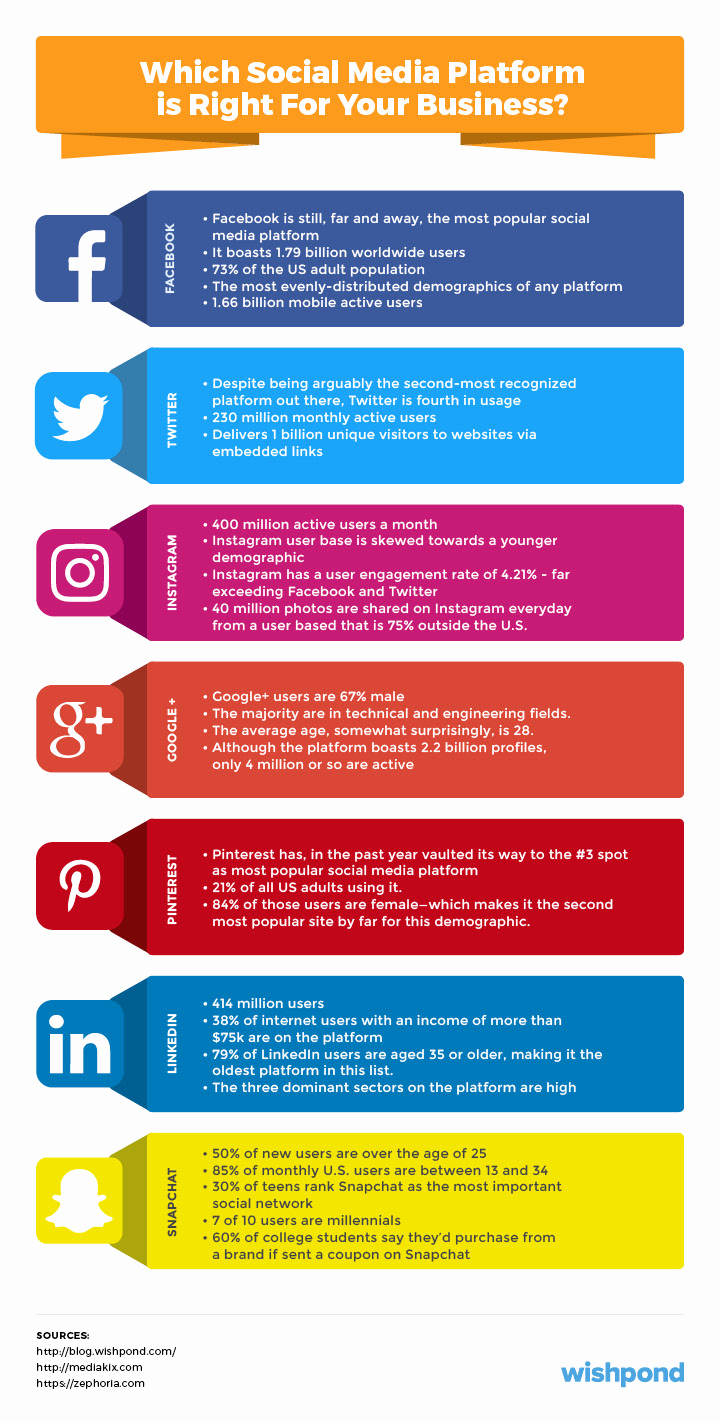 Social Media Strategy Example New social Media Marketing Plan An 11 Step Template