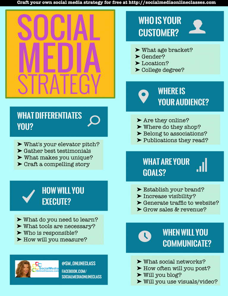 Social Media Strategy Example New social Media Strategy Template