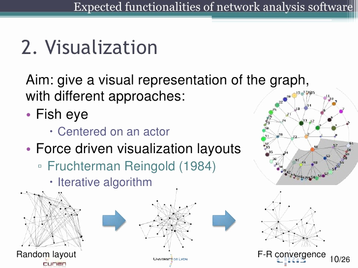 Social Network Analysis software Beautiful A Parative Study Of social Network Analysis tools