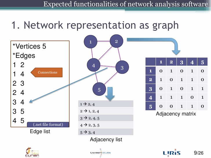 Social Network Analysis software Inspirational A Parative Study Of social Network Analysis tools