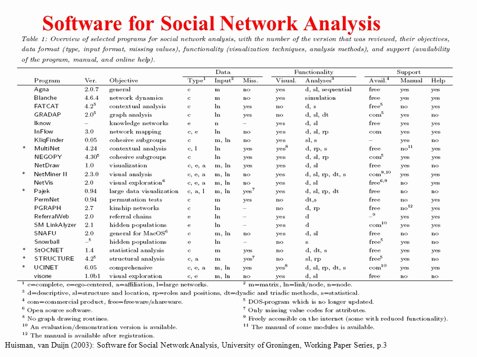 "Social Network Analysis software Unique ""introduction In social Network Analysis Ppt"