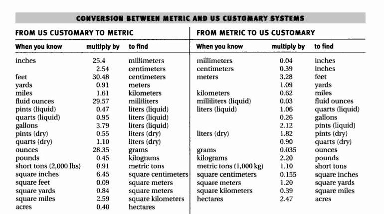 Standard to Metric Conversions Chart Elegant Special Gifted and Talented Education