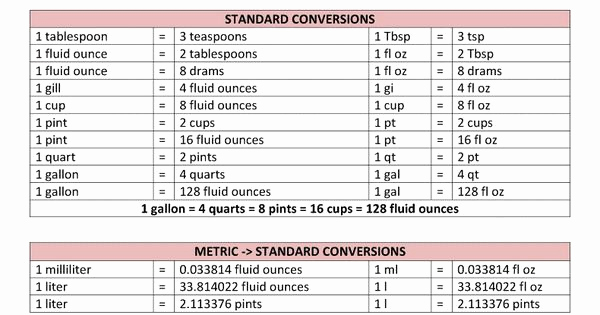 Standard to Metric Conversions Chart Luxury Conversion Table for Liquids