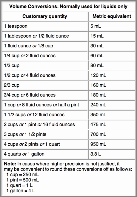Standard to Metric Conversions Chart Luxury Metric Conversion Chart From Jenny Can Cook